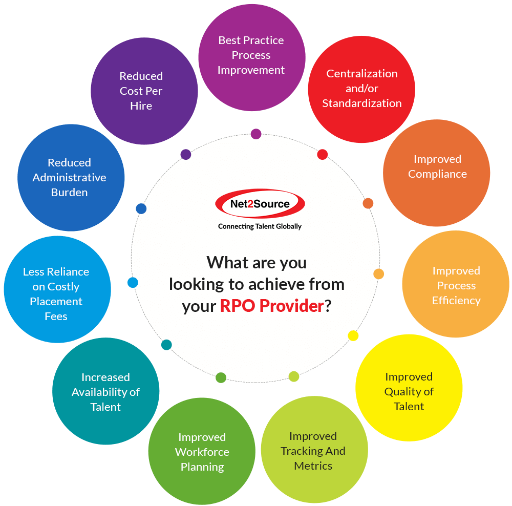 Recruitment Process Outsourcing RPO Services Provider